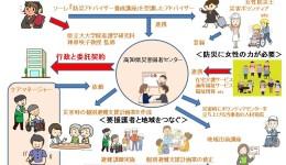 高知県災害弱者センター構想2019